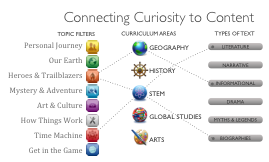 ConnectingCuriosity