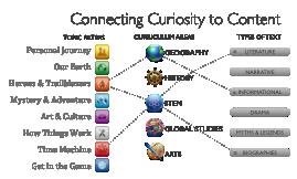 ConnectingCuriosity